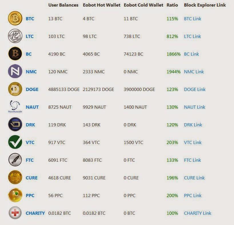 Islamic crypto currency list  » gangtartergward gq