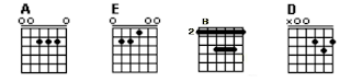 Chord Gitar A, E, B dan D