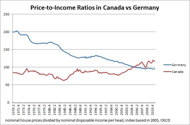 Toronto Condo Bubble Is There A Housing Bubble In Canada