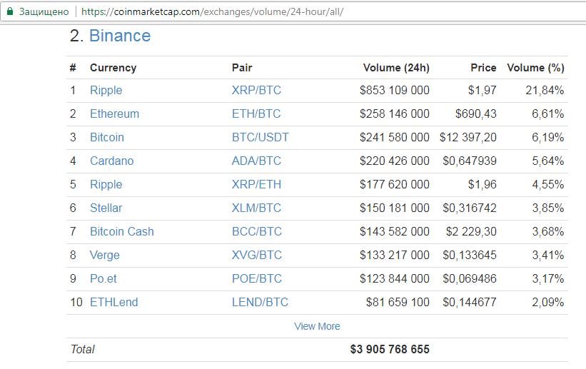 Информация о бирже