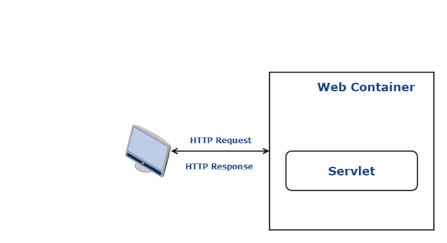 Understand Servlet and its working - BEHIND JAVA