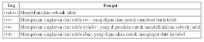 Belajar HTML Bagian 12 : Cara Membuat Tabel di HTML 3