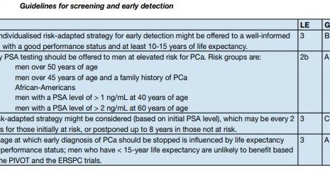 quanto spesso devi controllare la prostata