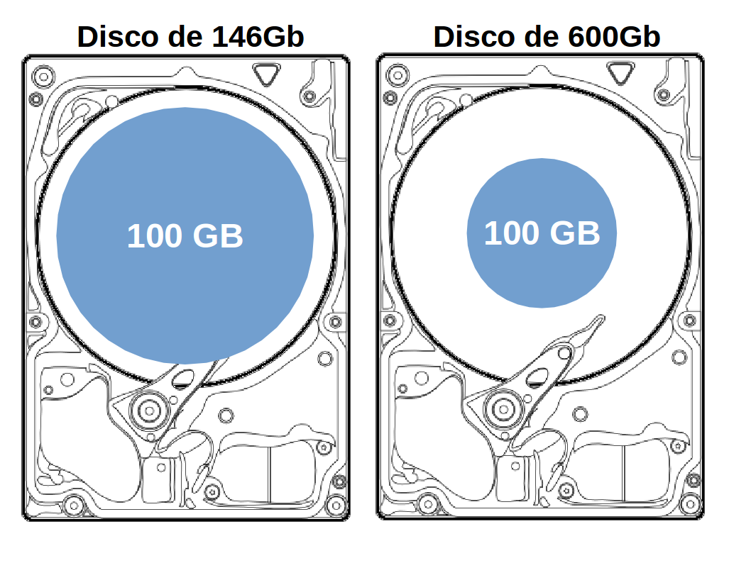Uso de disco versus IOPS