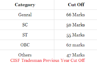 CISF Tradesman Cut off 2018 Marks