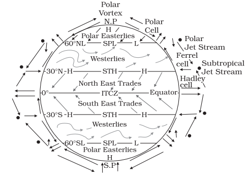 NCERT Solutions for Class 11th: Ch 10 Atmospheric