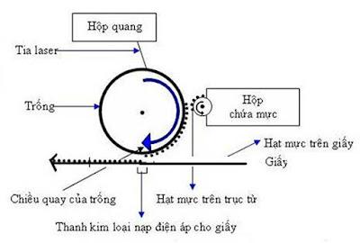 hoat dong cua may in laser