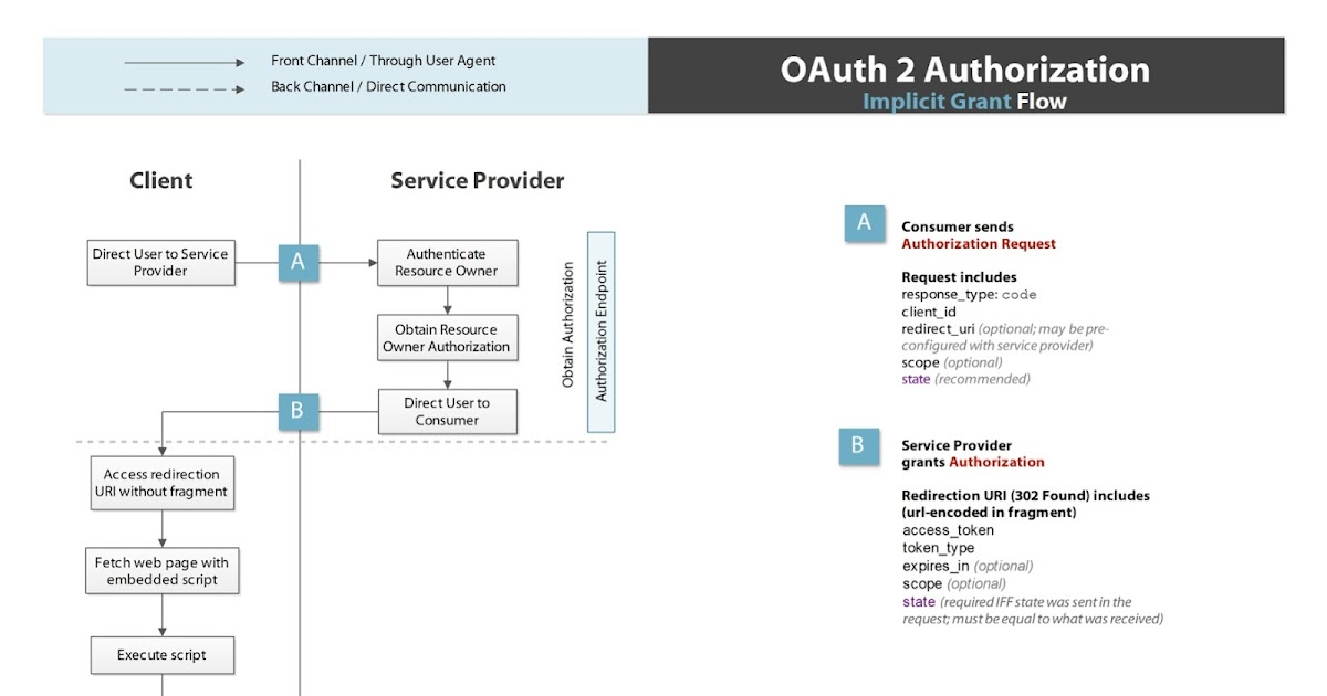 Thread Safe: The problem with OAuth for Authentication