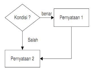Struktur Algoritma Percabangan, Percabangan 1 kondisi, TKJ SMK Negeri 1 Bangil 2016