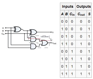 Full Adder Ladder Diagram - Wiring Diagrams Dash