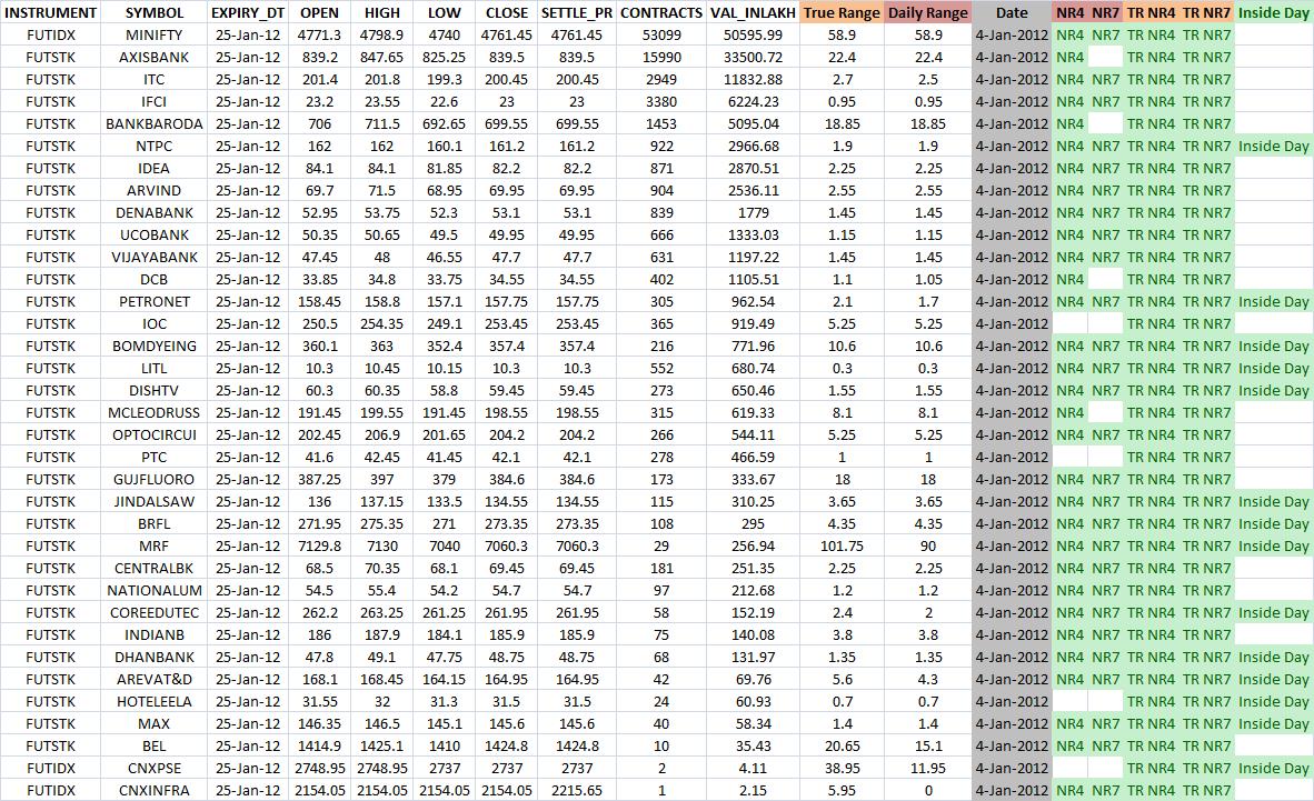 Day trading setup - Stock Screener result based on Inside