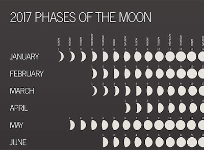 2017 Moon phase calendars, 2017 Moon Phase Printable Calendar, Moon phase 2017 printable calendar, 2017 Moon Phase Printable Calendar Templets, Moon Phase 2017 Printable Calendars Templates, 2017 Moon Phase Blank Calendar, Moon phase blank 2017 calendars