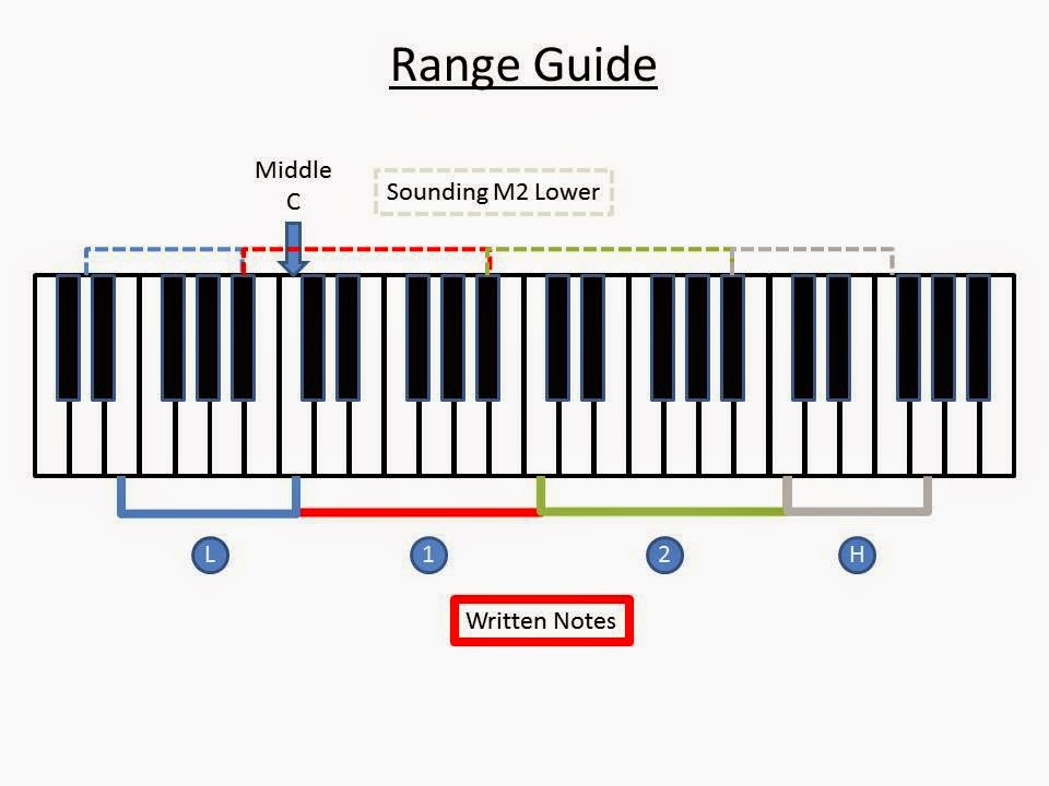 The Big Print Music Method Big Print Fingering Charts