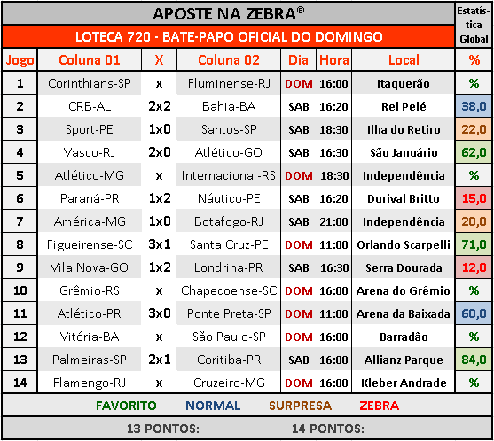LOTECA 720 - BATE-PAPO OFICIAL DO DOMINGO 02