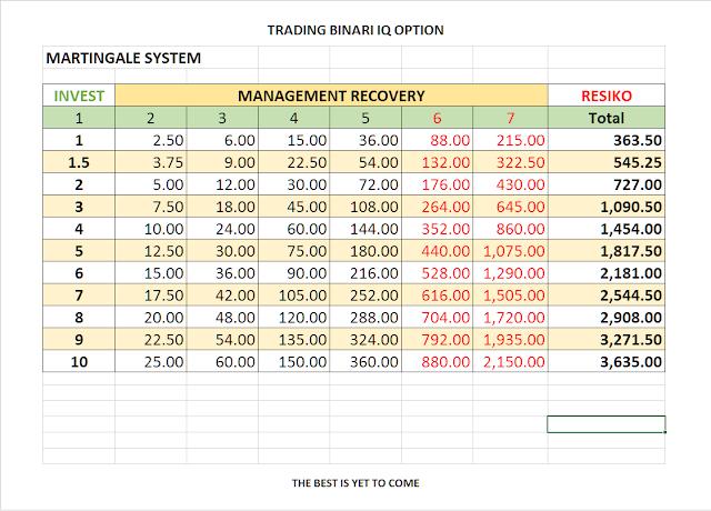 Tabel Managemen Recovery Agar Investasi Tidak Over Yang BIsa Membawa Kerugian Dalam Waktu Singkat di IQ option