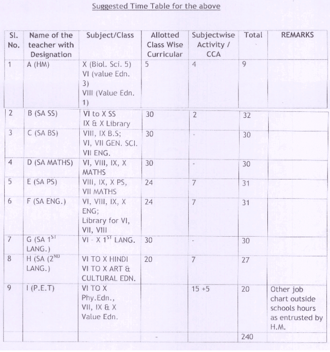 preparation of time table allotment of workload for ap high schools
