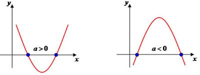 Função-quadrática-Parábola-cortando-eixo-de-X-das-abcissas