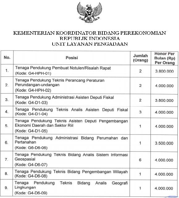 Lowongan kerja Kementerian Perekonomian