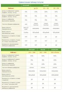 таблица статусов seosprint