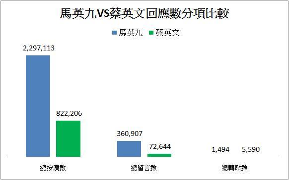Internet Buzz Research Center: 馬英九vs蔡英文 FB紛絲團戰力分析