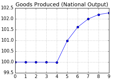 Chart: Total Production
