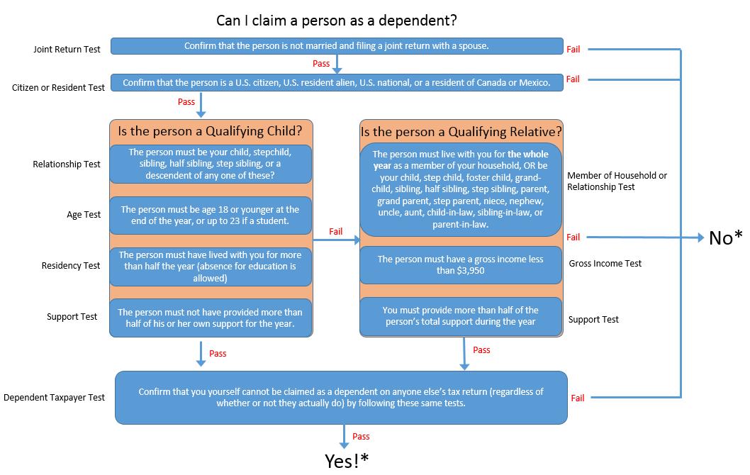 Tax Dependent Flow Chart