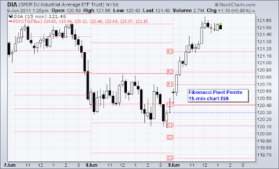Fibonacci pivot points