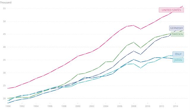 vad är bnp per capita