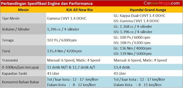 Komparasi Mesin dan Performa KIA Rio vs Hyundai Grand Avega