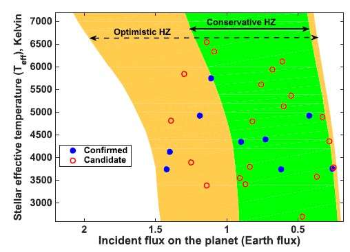 A catalogue of habitable zone exoplanets