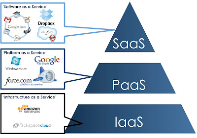 cloud%2Bcomputing2 - Mengenal Istilah Cloud Computing