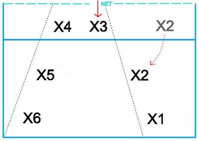 Sistem 2 : 2 : 2 artinya 2 blocker