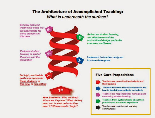 Architecture of Accomplished Teaching