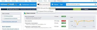 Просмотр статистики в поисковой системе Mail.ru