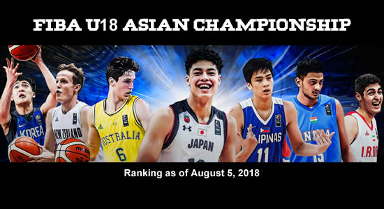 LIST: TOP 10 Basketball Countries in Asia/Oceania (Youth Men)