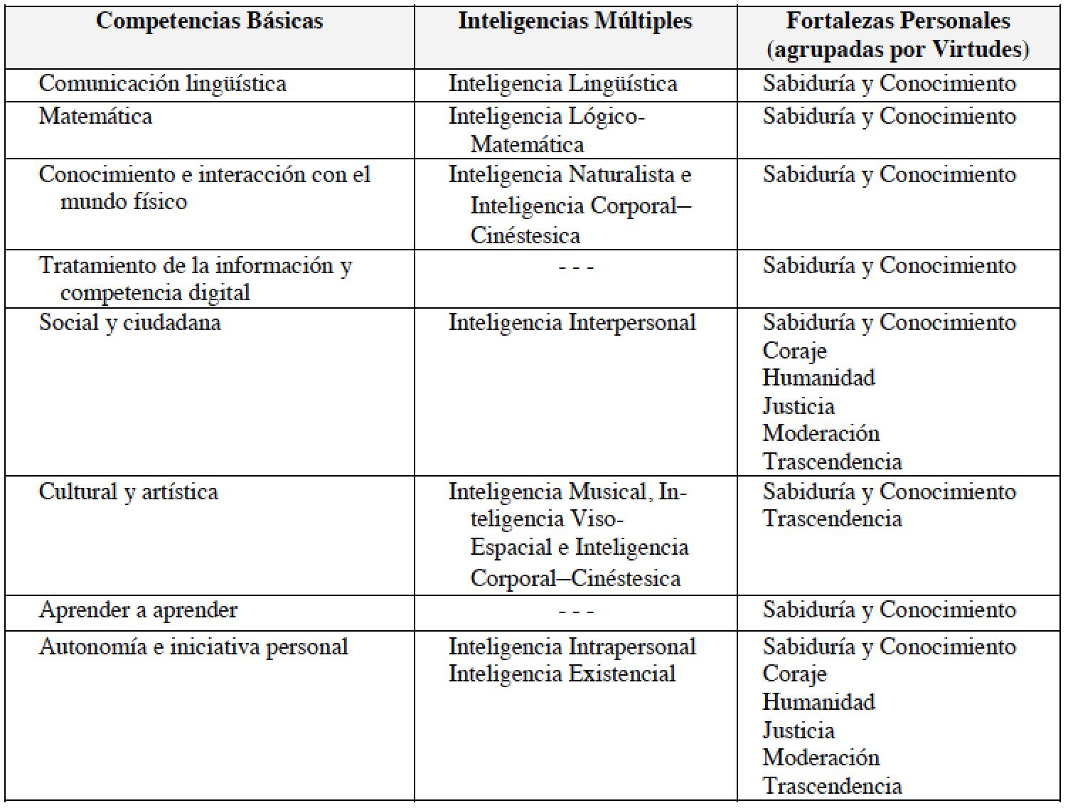 Lujo Lista De Reanudar Las Debilidades Colección de Imágenes ...