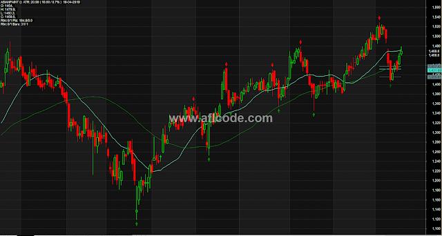 Trend Reversal Detector