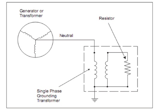 and back through ground to the grounding transformer  the loading resistor  limits the current flow
