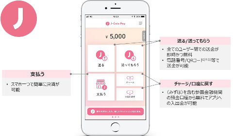 Application mobile J-Coin Pay