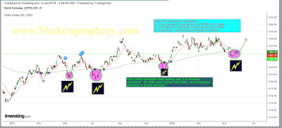 http://www.marketsprophecy.com