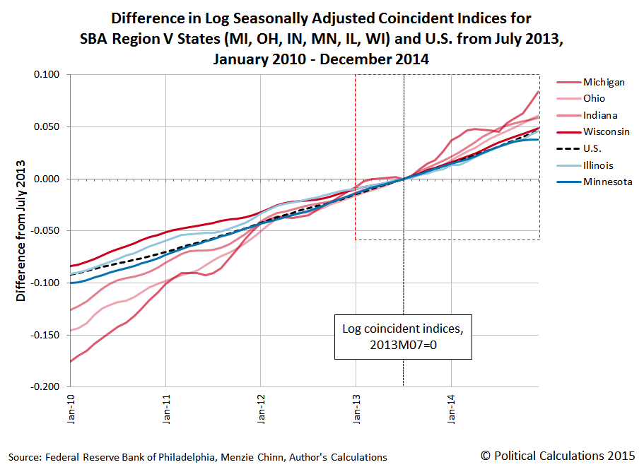 Menzie Chinn Chart, Log coincident indices, relative GDP growth, MI, OH, IN, MN, IL, WI, US, 2010-2014, 2013M07=0