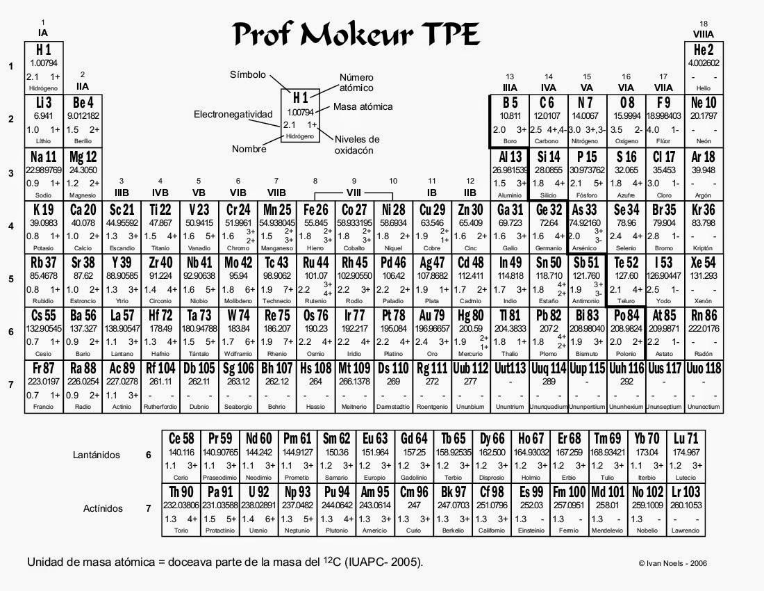 Tabla periodica de los elementos quimicos pdf 2014 image collections tabla periodica de los elementos quimicos pdf 2015 images periodic tabla periodica de los elementos quimicos urtaz Choice Image