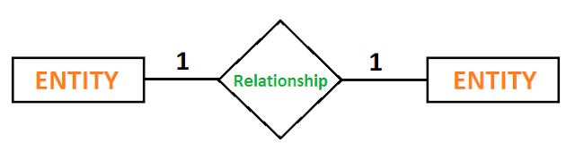 er diagram relationship one to one