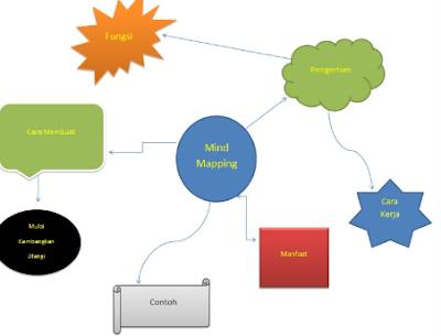 Google Image - Tips dan Cara Mengajar Writing Bahasa Inggris Menggunakan Teknik Mind Mapping