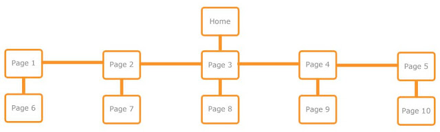 Submit-Your-Sitemap-in-Google-Webmaster-Tools