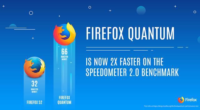 Firefox Quantum: Browser Anyar yang Diklaim 2x Lebih Cepat dan Lebih Ringan