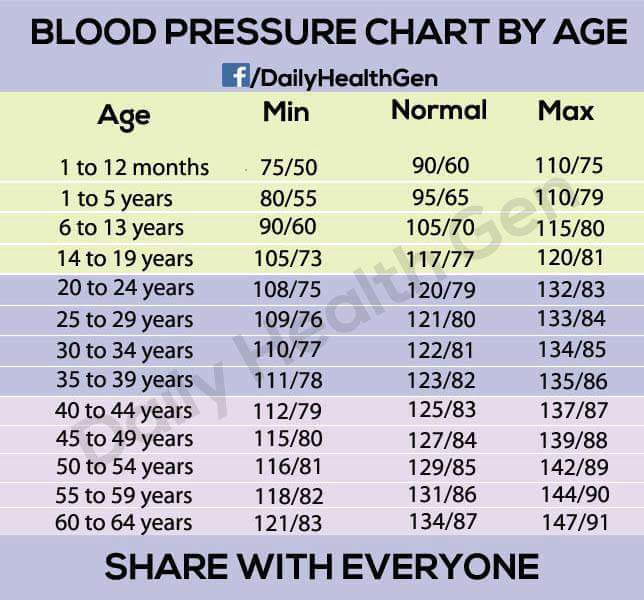 Healthcare Wellness Family Concepts Knowing Your Blood Pressure