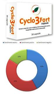 Pareri Forumuri CYCLO 3 FORT capsule pentru circulatie