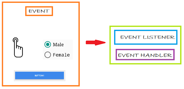 Flow Chart of Event, Event Listener and Event Handler