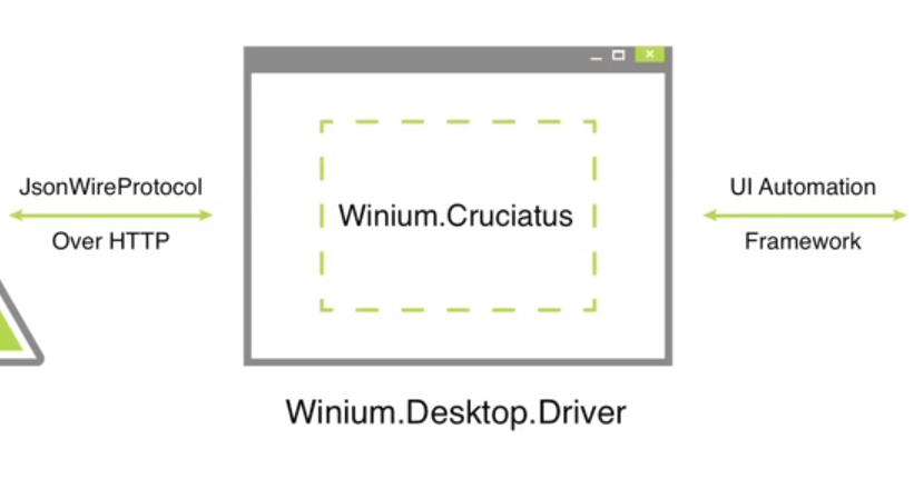 Selenium Ocean: Winium for automating Desktop Applications